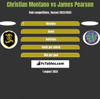 Christian Montano vs James Pearson h2h player stats