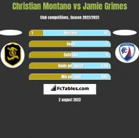 Christian Montano vs Jamie Grimes h2h player stats
