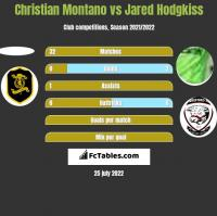 Christian Montano vs Jared Hodgkiss h2h player stats