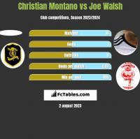 Christian Montano vs Joe Walsh h2h player stats