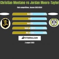 Christian Montano vs Jordan Moore-Taylor h2h player stats