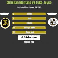 Christian Montano vs Luke Joyce h2h player stats