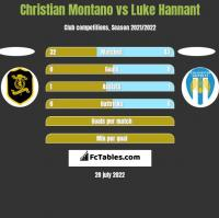 Christian Montano vs Luke Hannant h2h player stats