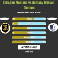 Christian Montano vs Anthony Driscoll-Glennon h2h player stats