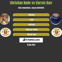 Christian Nade vs Darren Barr h2h player stats