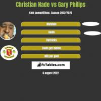 Christian Nade vs Gary Philips h2h player stats