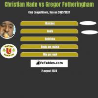 Christian Nade vs Gregor Fotheringham h2h player stats