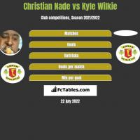 Christian Nade vs Kyle Wilkie h2h player stats