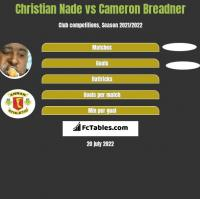 Christian Nade vs Cameron Breadner h2h player stats