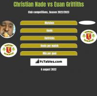 Christian Nade vs Euan Griffiths h2h player stats