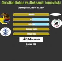 Christian Noboa vs Aleksandr Lomovitski h2h player stats