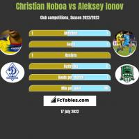 Christian Noboa vs Aleksey Ionov h2h player stats