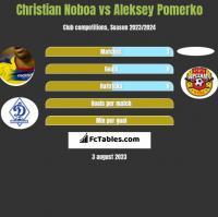 Christian Noboa vs Aleksey Pomerko h2h player stats