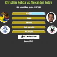 Christian Noboa vs Alexander Zotov h2h player stats