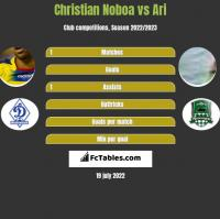 Christian Noboa vs Ari h2h player stats