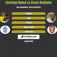 Christian Noboa vs Arsen Khubulov h2h player stats