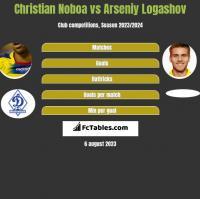Christian Noboa vs Arseniy Logashov h2h player stats