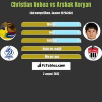 Christian Noboa vs Arshak Koryan h2h player stats