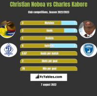 Christian Noboa vs Charles Kabore h2h player stats