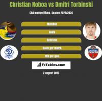 Christian Noboa vs Dmitri Torbinski h2h player stats