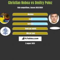 Christian Noboa vs Dmitry Poloz h2h player stats