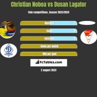 Christian Noboa vs Dusan Lagator h2h player stats