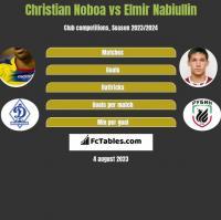 Christian Noboa vs Elmir Nabiullin h2h player stats