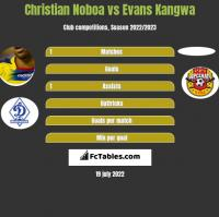 Christian Noboa vs Evans Kangwa h2h player stats