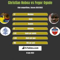 Christian Noboa vs Fegor Ogude h2h player stats