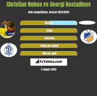 Christian Noboa vs Georgi Kostadinov h2h player stats