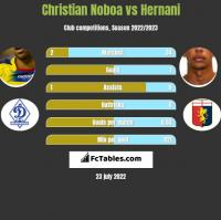 Christian Noboa vs Hernani h2h player stats