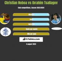 Christian Noboa vs Ibrahim Tsallagov h2h player stats