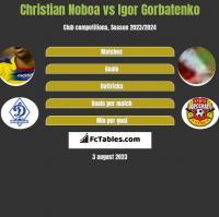 Christian Noboa vs Igor Gorbatenko h2h player stats