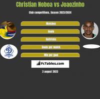 Christian Noboa vs Joaozinho h2h player stats