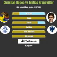 Christian Noboa vs Matias Kranevitter h2h player stats