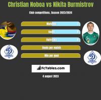 Christian Noboa vs Nikita Burmistrow h2h player stats