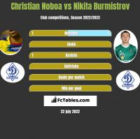 Christian Noboa vs Nikita Burmistrov h2h player stats