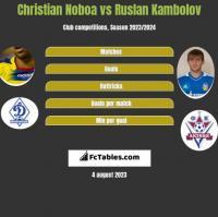 Christian Noboa vs Ruslan Kambolov h2h player stats