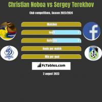 Christian Noboa vs Sergey Terekhov h2h player stats
