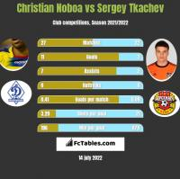 Christian Noboa vs Sergey Tkachev h2h player stats