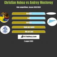 Christian Noboa vs Andrey Mostovoy h2h player stats