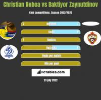 Christian Noboa vs Baktiyor Zaynutdinov h2h player stats