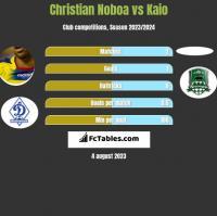 Christian Noboa vs Kaio h2h player stats