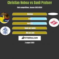 Christian Noboa vs Danil Prutsev h2h player stats