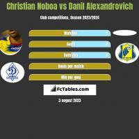 Christian Noboa vs Danil Alexandrovich h2h player stats