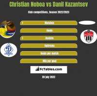 Christian Noboa vs Danil Kazantsev h2h player stats