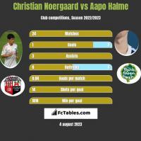 Christian Noergaard vs Aapo Halme h2h player stats