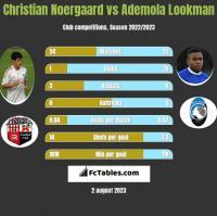 Christian Noergaard vs Ademola Lookman h2h player stats