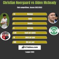 Christian Noergaard vs Aiden McGeady h2h player stats