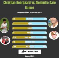 Christian Noergaard vs Alejandro Daro Gomez h2h player stats